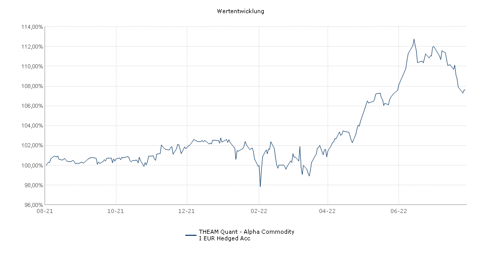 THEAM Quant - Alpha Commodity I EUR Hedged Acc Fonds Performance