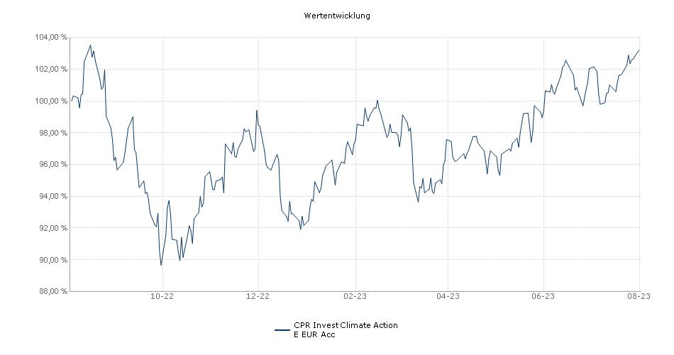 CPR Invest Climate Action E EUR Acc Fonds Performance
