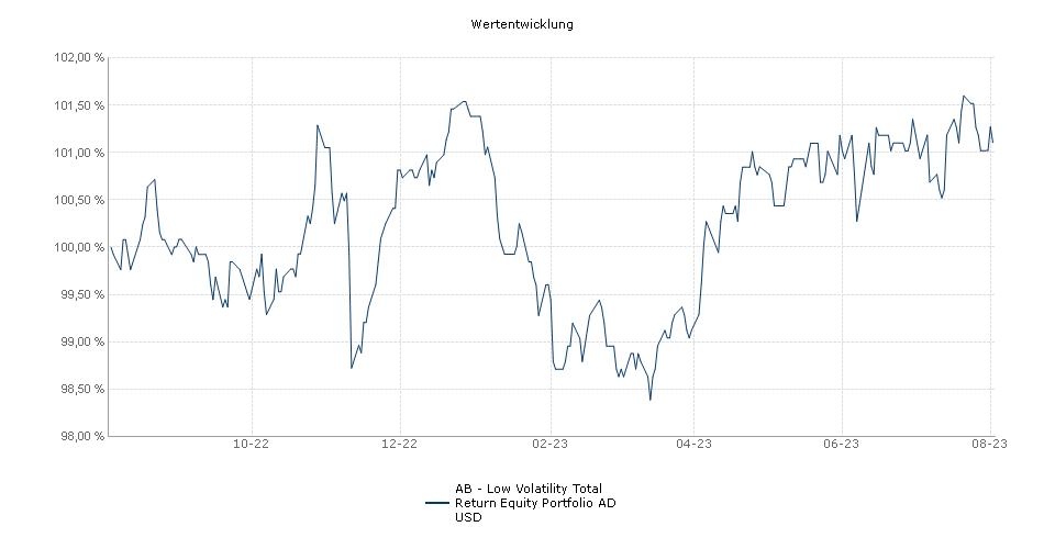 AB - Low Volatility Total Return Equity Portfolio AD USD Fonds Performance