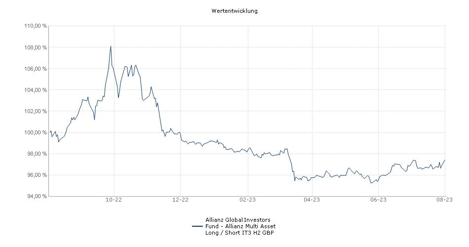Allianz Global Investors Fund - Allianz Multi Asset Long / Short IT3 H2 GBP Fonds Performance
