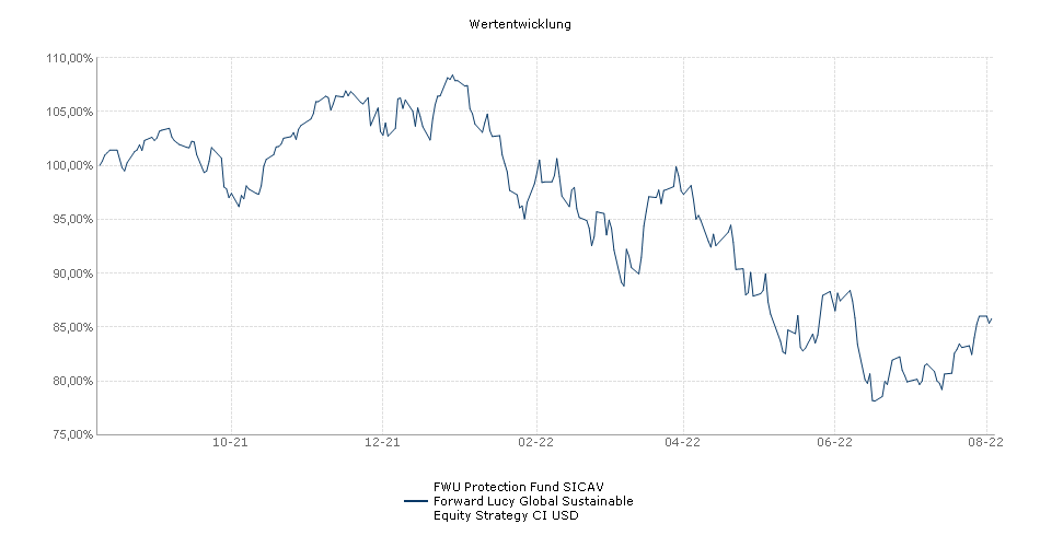 FORWARD Lucy Global Sustainable Equity Strategy CI USD Fonds Performance