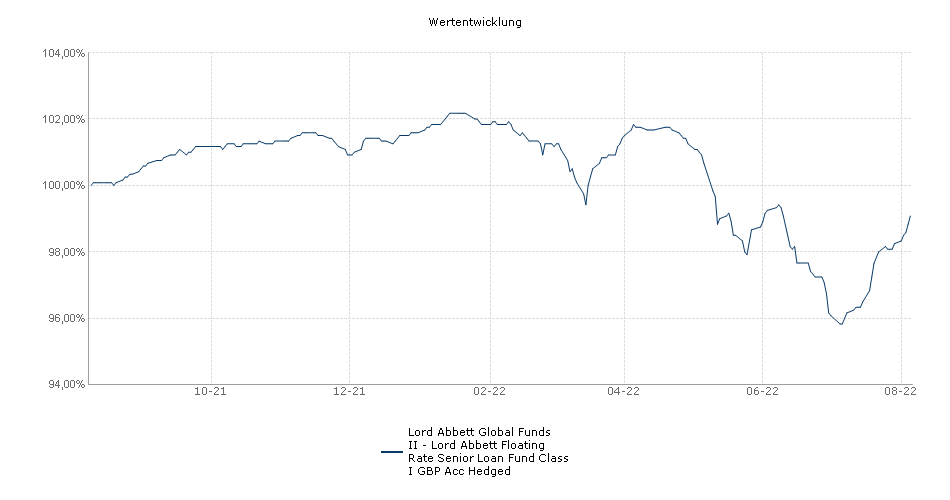 Lord Abbett Global Funds II - Lord Abbett Floating Rate Senior Loan Fund Class I GBP Acc Hedged Fonds Performance