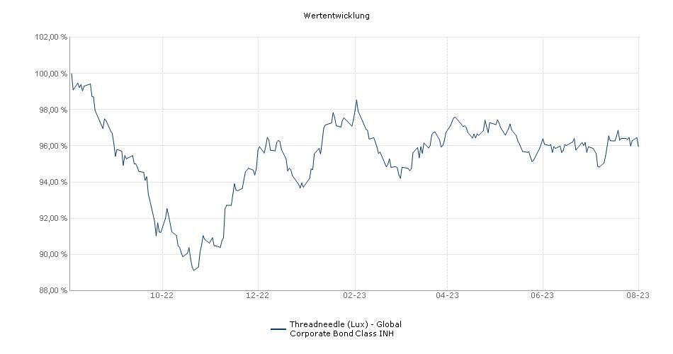 Threadneedle (Lux) - Global Corporate Bond Class INH Fonds Performance