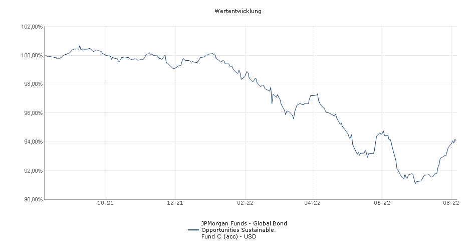JPMorgan Funds - Global Bond Opportunities Sustainable Fund C (acc) - USD Fonds Performance