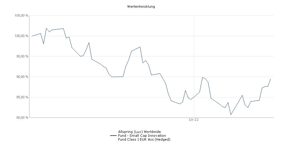 Wells Fargo (Lux) Worldwide Fund-Small Cap Innovation Fund Class I EUR Acc (Hedged) Fonds Performance