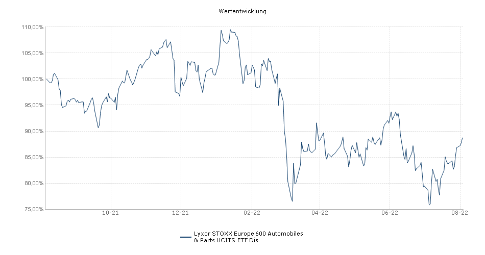 Lyxor STOXX Europe 600 Automobiles & Parts UCITS ETF Dis Performance