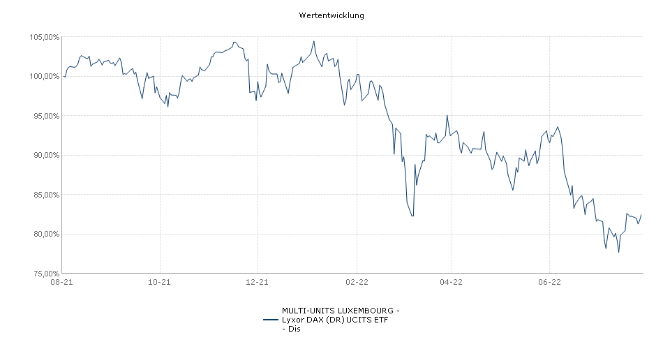MULTI-UNITS LUXEMBOURG - Lyxor DAX (DR) UCITS ETF - Dis Performance