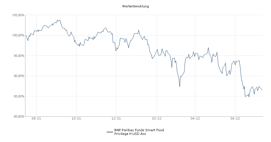 BNP Paribas Funds Smart Food Privilege H USD Acc Fonds Performance