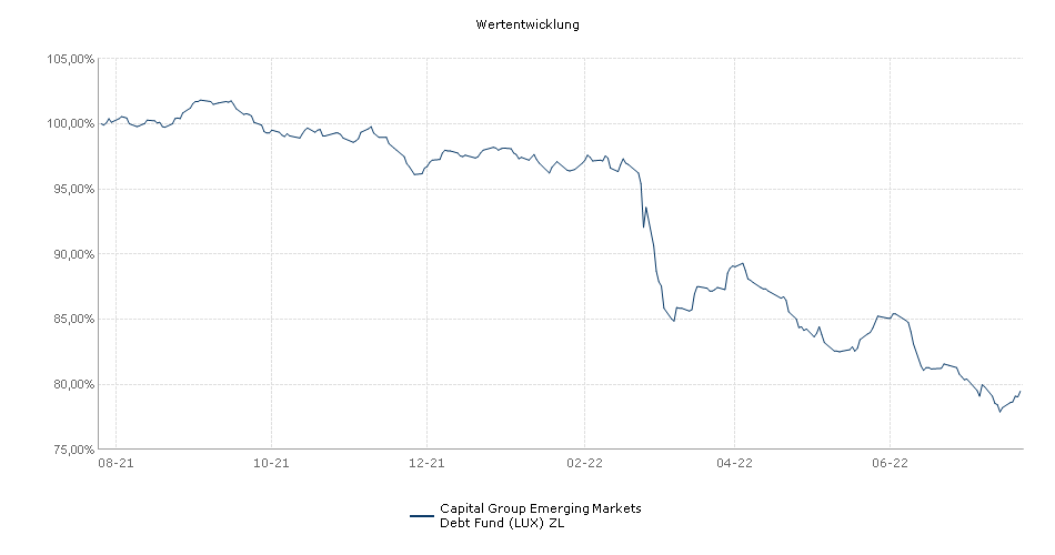 Capital Group Emerging Markets Debt Fund (LUX) ZL Fonds Performance