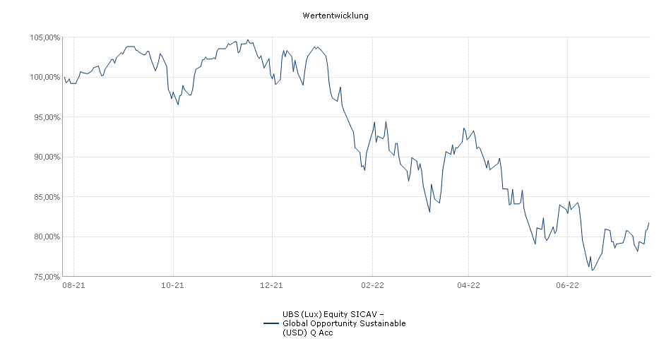 UBS (Lux) Equity SICAV - Global Opportunity (USD) Q Acc Fonds Performance