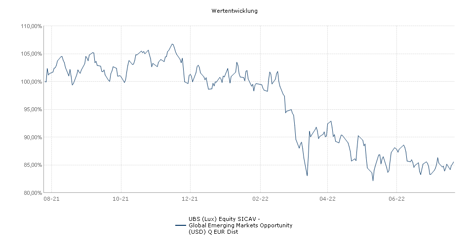 UBS (Lux) Equity SICAV - Global Emerging Markets Opportunity (USD) Q EUR Dist Fonds Performance