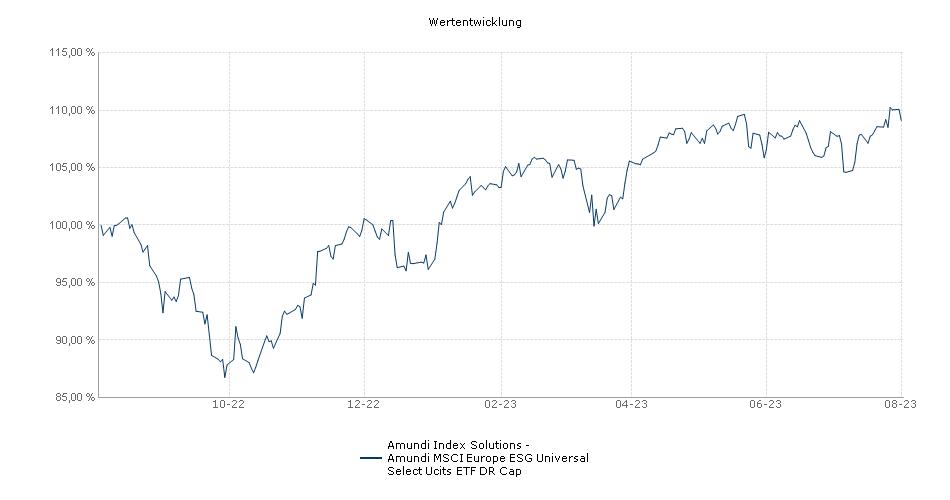 Amundi Index Solutions - Amundi MSCI Europe ESG Universal Select Ucits ETF DR Cap Performance