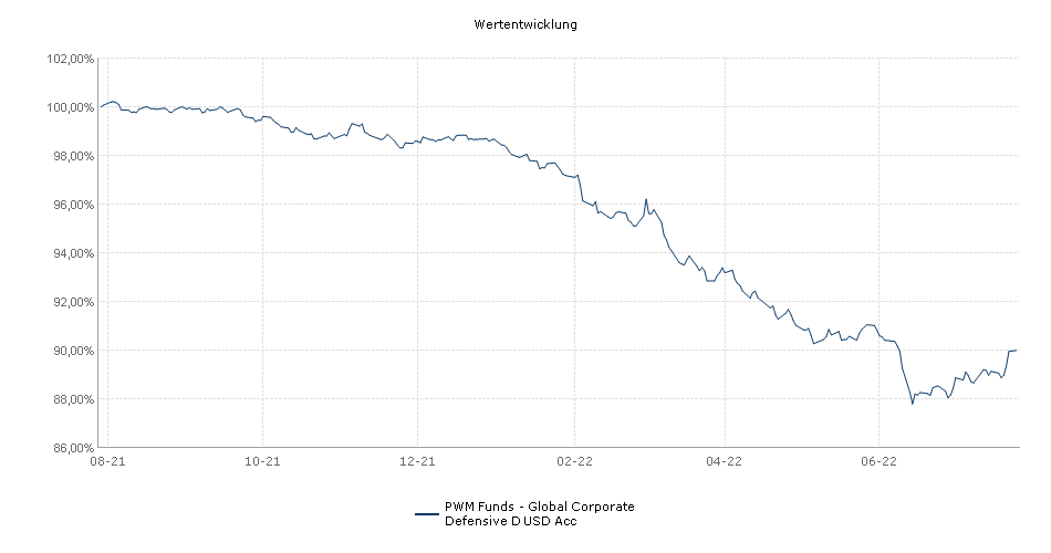 PWM Funds - Global Corporate Defensive D USD Acc Fonds Performance