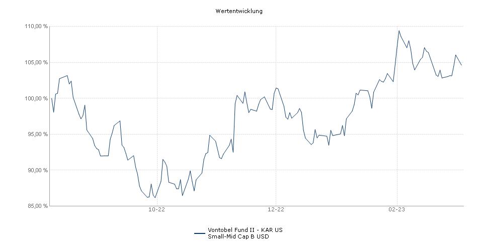 Vontobel Fund II - KAR US Small-Mid Cap B USD Fonds Performance