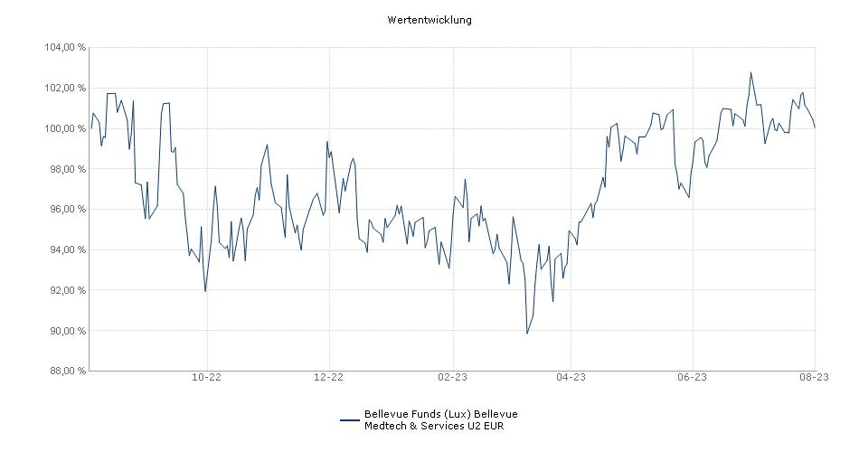Bellevue Funds (Lux) BB Adamant Medtech & Services U2 EUR Fonds Performance