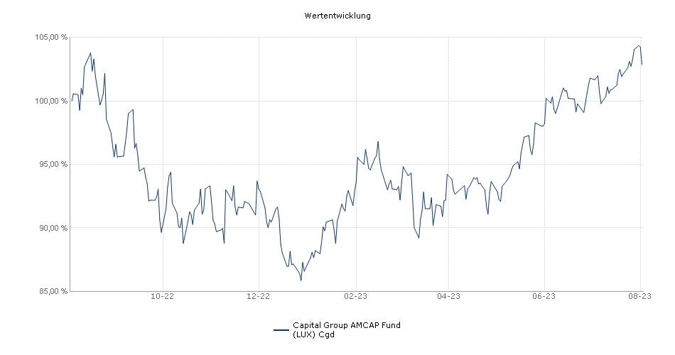 Capital Group AMCAP Fund (LUX) Cgd Fonds Performance
