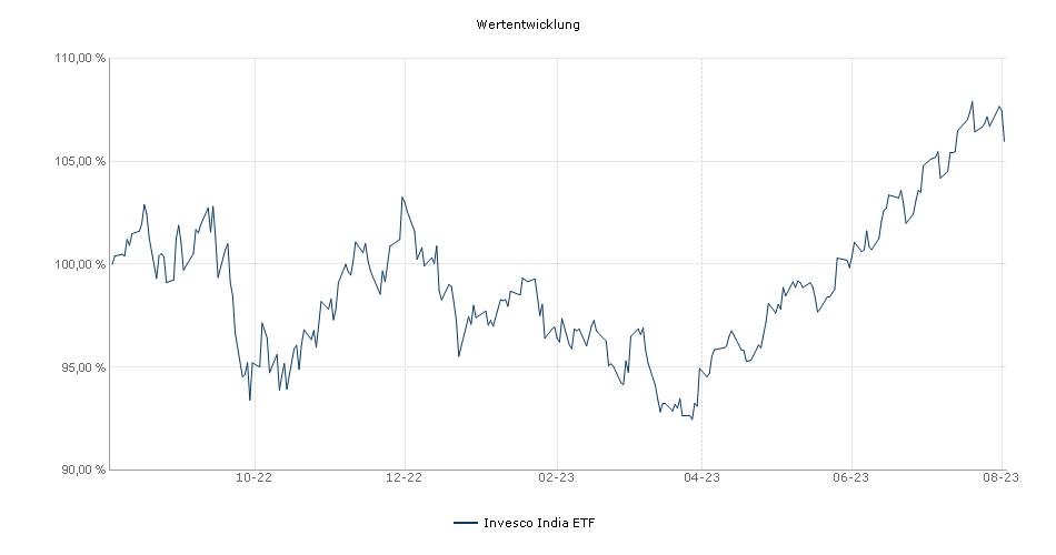 Invesco India ETF Performance