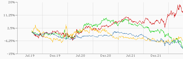 währung euro chf kurs